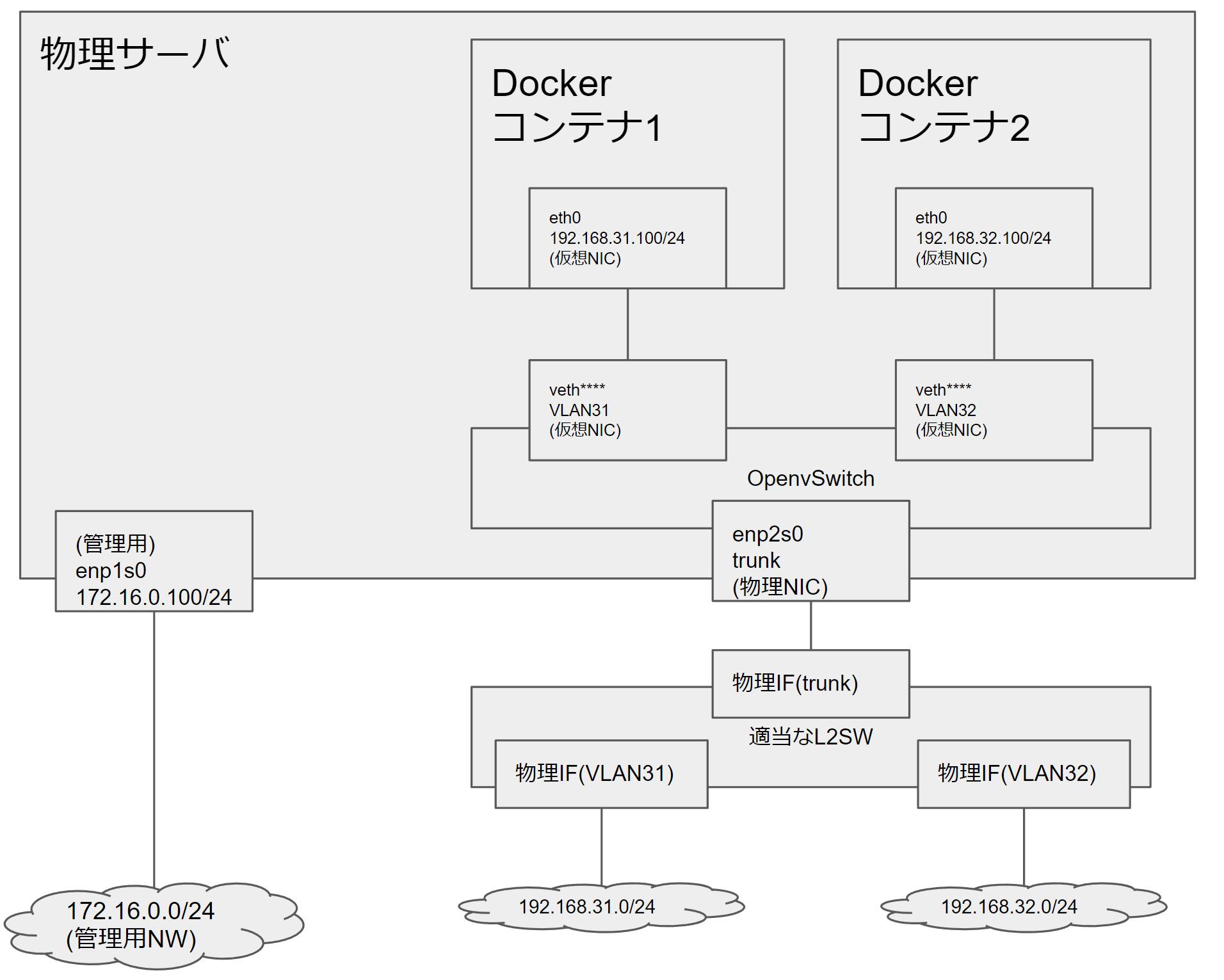 物理のトランクリンクをOpenvSwitchで受けて各Dockerコンテナに